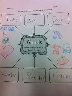 Needs, Wants, Goods and Services!   Social Studies power standard.  Purchased from Teachers Pay Teachers
