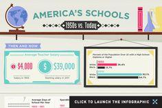 Infographic: America's Schools in the 1950s vs. Today