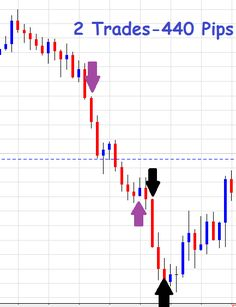 Forex Price Action (FPA) System Example