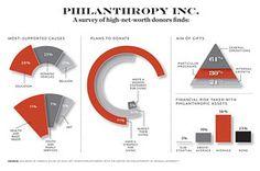 The New Science Behind Philanthropy | WSJ.Money Summer 2013 - WSJ.com