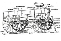 Picture a normal farm wagon, drawn by a team of two horses, carrying the dental supplies (chairs, drills, cases of equipment) Dr. Wooden Wagon, Wooden Cart, Horse Harness, Horse Tack, Circus Train, Horse Drawn Wagon, Old Wagons, Farm Tools, Covered Wagon