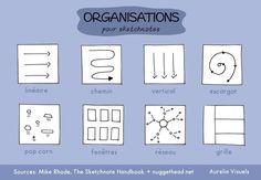 organisations-sketchnotes