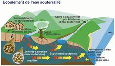 Drainage eaux souterraines