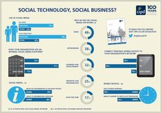 Social media in HR Infographic Marketing Plan, Social Media Marketing, Business Cartoons, Social Business, Employee Engagement, Read News, Social Networks, Workplace, Technology