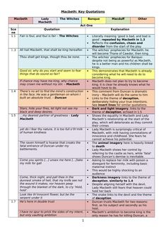 A revision resource for GCSE students to help them memorise key quotations from Macbeth.<br /> A 5 page document, colour-coded according to character.<br /> Accompanying brief analysis of each quotation: stylistic features, key themes, similar scenes. Revision Techniques, Revision Tips, Revision Notes, Study Notes, Flashcards Revision, A Level Revision, English Gcse Revision, Gcse English Language, Gcse Biology Revision