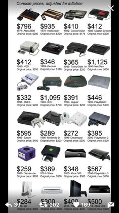 """Think the Xbox One and are expensive? Here is what 24 classic video game consoles would cost when adjusted for inflation.So yes, the trend you see here is always PS and XBOX much more expensive than Nintendo. Classic Video Games, Retro Video Games, Retro Games, Deco Gamer, Turbografx 16, Bartop Arcade, Classic Consoles, Ps4 Or Xbox One, Retro Videos"
