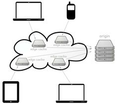 Having the right CDN network architecture aids in guaranteeing that website visitors all around the planet consume website content efficiently and at optimized speeds and fashions. Question And Answer, This Or That Questions, Network Architecture, Content Delivery Network, Why People, Equality, Success, Technology, Social Equality