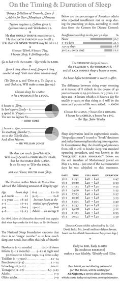 Op-Chart | Ben Schott - On the Timing  Duration of Sleep - Graphic - NYTimes.com