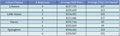Warren County single family home sales for 2012.  How much difference between a 3 and 4 bedroom home cost?