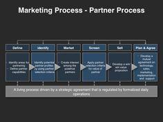 Go to Market Strategy – The Partner Process Define identify Market Screen . Free Business Plan, Business Plan Template Free, Business Planning, Business Tips, Strategy Business, Sales Strategy, Marketing Strategy Template, Marketing Plan, Business Marketing