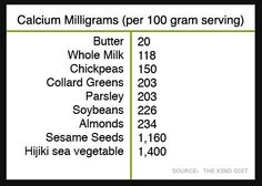 Just in case you weren't sure where you can get calcium (that is not from a cow), here are a few plant-based sources://this is funny, I was worried that I was lacking in calcium lately but was strangely eating a ton of sesame seeds... also almonds, parsley.
