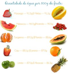 Saiba o teor de água das frutas!