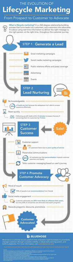 Lifecycle #Marketing: From Prospect to Customer to Advocate. #Infographic