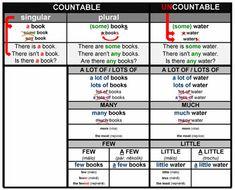 TABULKY do hodin angličtiny - Help for English - Angličtina na internetu zdarma Uncountable Nouns, Singular And Plural, Any Book, English Grammar, Books, Primary English, Learning, Libros, Book