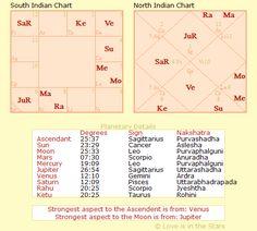 dustin hofman chart