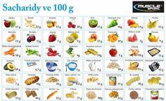 sacharidy ve 100g