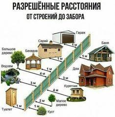 Памятка дачника | Для дома, для дачи | Постила Landscape Architecture Design, Landscape Plans, Garden Landscape Design, Bungalow Haus Design, House Design, Garage Interior, A Frame House, Home Technology, House Stairs