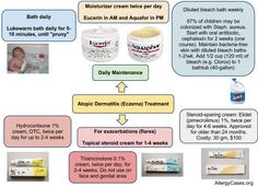 Allergy Notes: Atopic Dermatitis Treatment - Illustrated