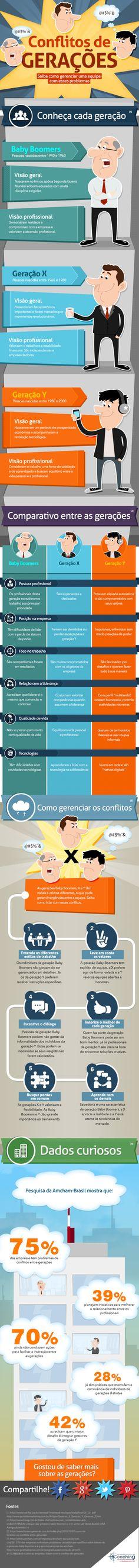Como Gerenciar Conflitos de Gerações: Geração X, Y e Baby Boomers - Infográfico