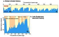 Aula 5: Variações do nível do mar