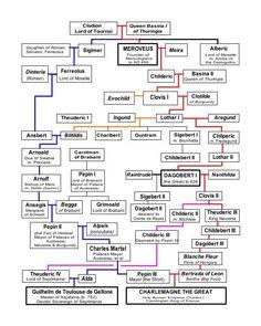 My Royal Merovingian Ancestors