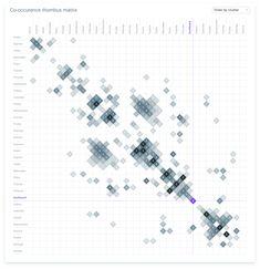 Material design charts and Data visualization encyclopedia Material design charts and Data visualization encyclopedia Graph Design, Chart Design, Information Visualization, Data Visualization, Bubble Chart, Urban Design Concept, Candlestick Chart, Dashboard Design, Design System