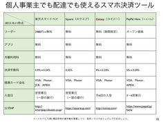 スマホのカード決済ツール「楽天スマートペイ」は評判通り? http://yokotashurin.com/etc/smartpay-rakuten.html