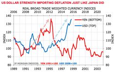 Now that the dollar is strengthening, imports into America will get cheaper compared with US exports. This will lead to low inflation or deflation, eating into corporate profits.