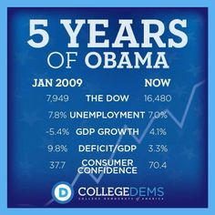 Looks like Obama is doing a damn fine job as President. Republicans hate facts and math. Read it and weep, haters.