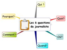 Les 6 questions du journaliste #french1 #french2