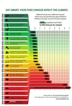 Infographic, from the Environment Working Group, which illustrates the carbon footprints of 20 foods shown as car miles. The full report can be accessed here: [Source: Environmental Working Group (EWG), www.ewg.org, July 2011]
