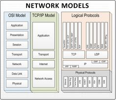 Comparison of TCP/IP Model and OSI Models, TCP/IP vs OSI