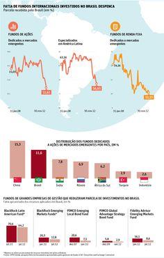 Folha de S.Paulo - Mercado - Brasil perde fundos para outros países emergentes - 14/01/2013