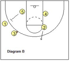 Sideline out-of-bounds play - Box-1
