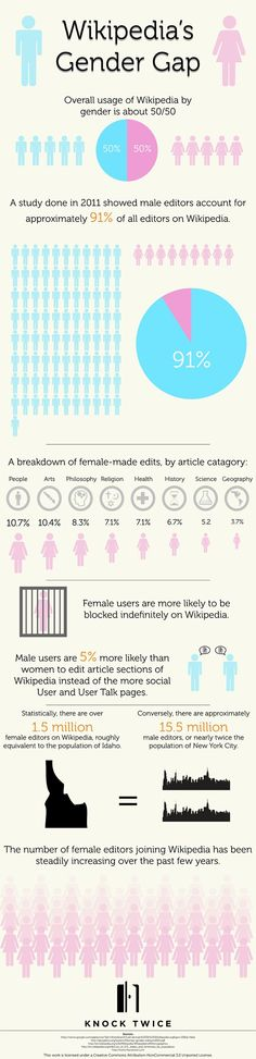 Only 9% of Wikipedia Editors Are Women. #infografia #infographic