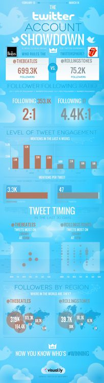 The Beatles vs The Rolling Stones on #twitter