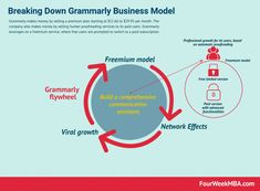 How Does Grammarly Make Money? Grammarly Business Model In A Nutshell - FourWeekMBA Vocabulary Enhancement, Marketing Information, Sentence Structure, Human Services, In A Nutshell, Core Values, Writing Styles, Good Communication, Make More Money
