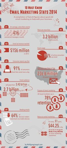Email is still the most effective marketing tool. See these 10 must-know email marketing stats 2014 E-mail Marketing, Email Marketing Design, Marketing Program, Marketing Digital, Internet Marketing, Content Marketing, Online Marketing, Social Media Marketing, App Social