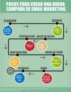 Pasos para una buena #campaña de }email #marketing #infografia