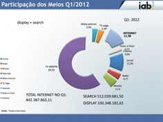 Segundo pesquisa da IAB Brasil, a internet superou os jornais e passou a ser o segundo meio preferido para os investimentos publicitários no Brasil