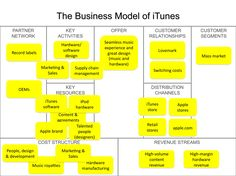 Business model instagram brand models pyramids frameworks multi sided platform business model canvas google search accmission Image collections
