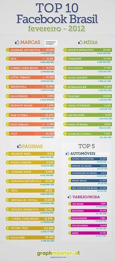 #Infográfico - Top 10 Facebook pages Brasil - Fevereiro 2012
