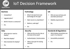 Learn an IoT Framework that helps Product Managers understand and articulate the complexity of IoT products across all areas of the IoT technology stack. Read Later, Business Technology, Project Management, Internet, How To Plan, Learning, Canvas, Apps, Tela