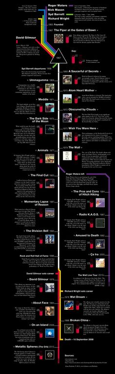 L'albero genealogico dei Pink Floyd The family tree of Pink Floyd