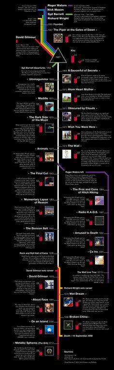 L'albero genealogico dei Pink Floyd The family tree of Pink Floyd