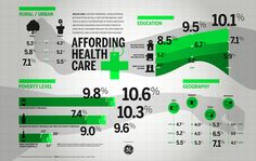 Health Care, even with insurance can be expensive, but what if you actually can't afford medical care? A Infographic created by Thomas Porostocky with the shocking numbers.