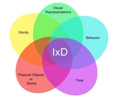 The Five Languages or Dimensions of Interaction Design