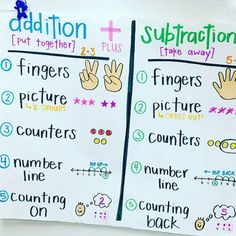 I am loving this anchor chart from There are some great visuals and tools for both addition and subtraction. Subtraction Kindergarten, Kindergarten Anchor Charts, Kindergarten Math Activities, Kindergarten Lesson Plans, Teaching Math, Preschool, Kindergarten Classroom, Teaching Tools, Classroom Decor
