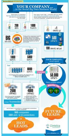 Why marketers increase their social media marketing budgets?  [INFOGRAPHIC] (via inBlubs)