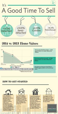 Now is a really really good time to sell your house in Toronto. Proof. | www.homesweetkaryn | Toronto Real Estate, Real Estate Infographic, Toronto Condo, Toronto House, Sell Your House, Karyn Filiatrault